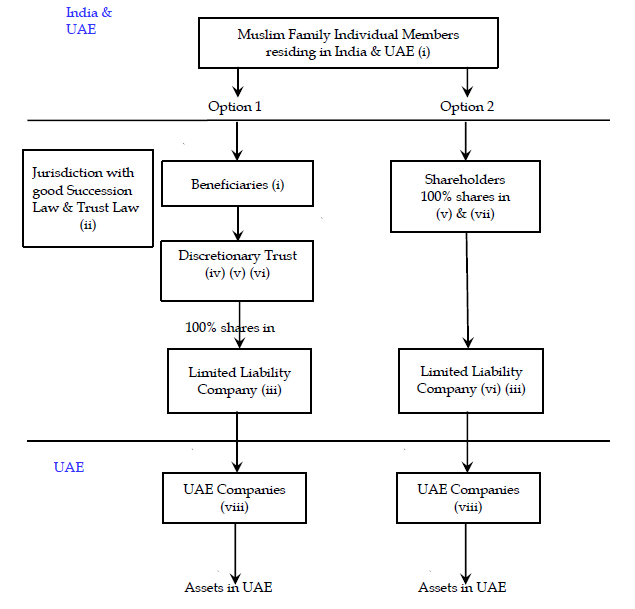muslim law of inheritance in india