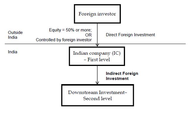 examples of fdi in india