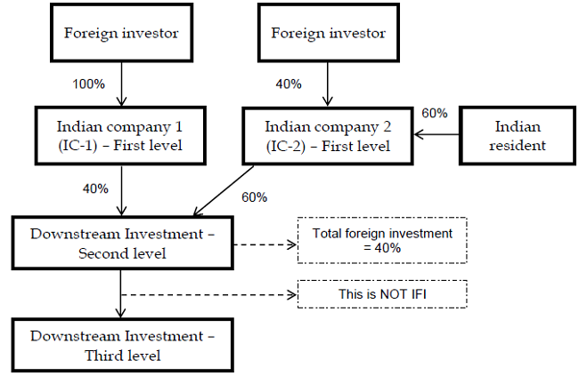 Indirect Foreign Investment and Downstream investments