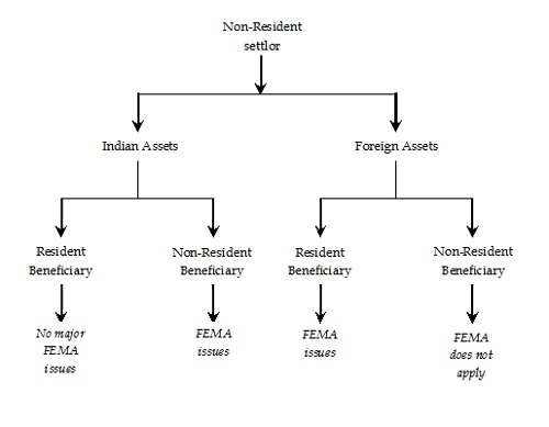 Fema Aspects Of Private Trusts